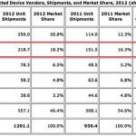 """Samsung обогнала Apple в продаже """"умных устройств"""" за 2012 год"""